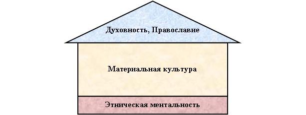 Дом русской национальной культуры
