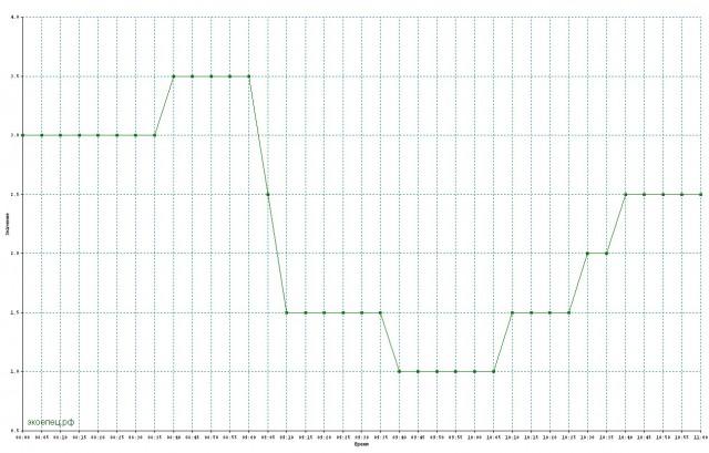 Зимняя гроза в Ельце. График температуры